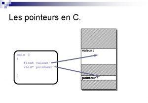 Les pointeurs en C valeur main float valeur