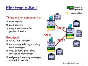 Electronic Mail outgoing message queue user mailbox user