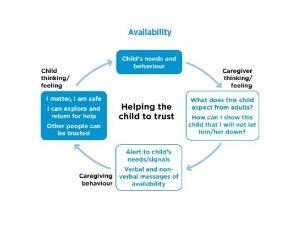 Childrens behaviour when feelings cannot be managed Feelings
