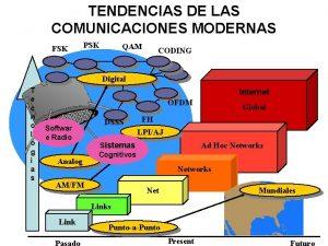 TENDENCIAS DE LAS COMUNICACIONES MODERNAS FSK PSK QAM