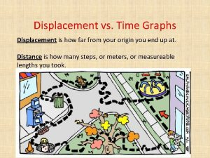 Displacement vs Time Graphs Displacement is how far