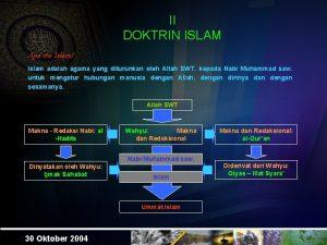 II DOKTRIN ISLAM Apa itu Islam Islam adalah