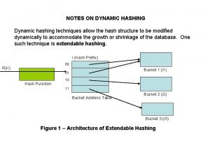 NOTES ON DYNAMIC HASHING Dynamic hashing techniques allow