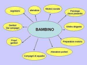 segretario Genitori Dei compagni allenatore Medico sociale BAMBINO