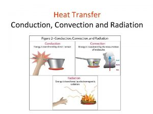 Heat Transfer Conduction Convection and Radiation Thermal Energy