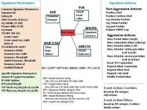 Signature Parameters Common Signature Parameters Signature ID Sub