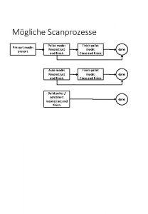 Mgliche Scanprozesse Presort mode presort Pallet mode Reconstruct