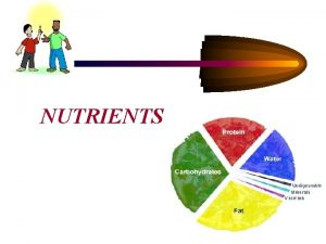 NUTRIENTS Nutrients Macronutrients Protein Fat Carbohydrates Micronutrients Vitamins