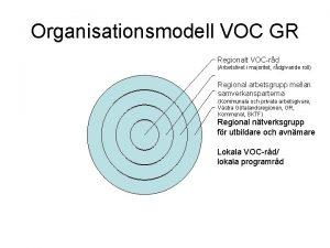 Organisationsmodell VOC GR Regionalt VOCrd Arbetslivet i majoritet