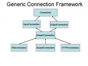 Generic Connection Framework Connection Input Connection Output Connection