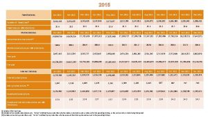 2015 Fixed Statistics Number of Fixed Linesi Fixed