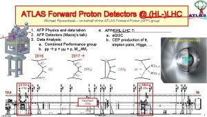 ATLAS Forward Proton Detectors HLLHC Michael Rijssenbeek on