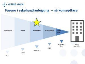 Fasene i sykehusplanlegging n konseptfase Utviklingsplan Idefase Konseptfase