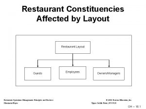 Restaurant Constituencies Affected by Layout Restaurant Layout Guests