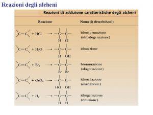 Reazioni degli alcheni Reazioni degli alcheni Il meccanismo