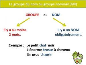 Le groupe du nom ou groupe nominal GN