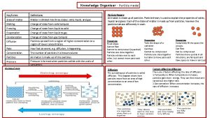 Knowledge Organiser Particle model Key Terms Definitions State