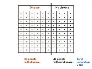 Disease No disease 60 people with disease 40