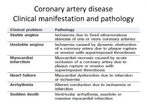 Coronary artery disease Clinical manifestation and pathology Angina