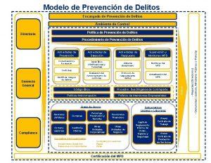 Modelo de Prevencin de Delitos Encargado de Prevencin