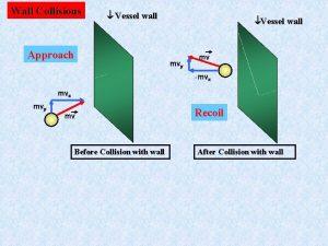 Wall Collisions Vessel wall Approach Vessel wall mvy