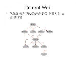 Semantic Web Examples Semantic Web Examples Semantic Web