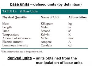 base units defined units by definition derived units