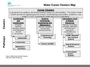 Water Career Clusters Map Pathways Clusters Career Clusters