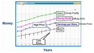 Drives Profits Drives EPS Drives Price Acid Test