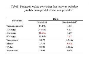 Tabel Pengaruh waktu pencucian dan varietas terhadap jumlah