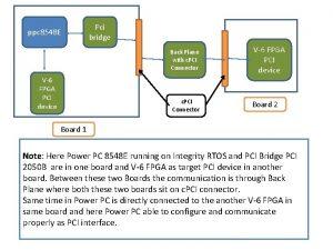 ppc 8548 E V6 FPGA PCI device Pci