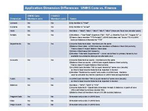 Application Dimension Differences UMHS Cons vs Finance Dimension
