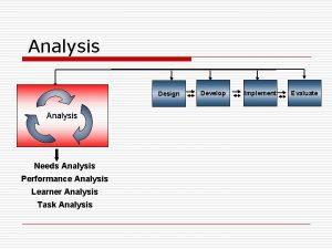 Analysis Design Analysis Needs Analysis Performance Analysis Learner