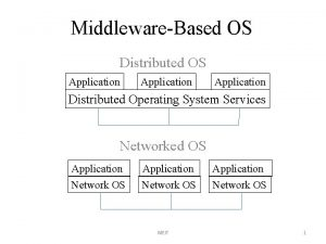 MiddlewareBased OS Distributed OS Application Distributed Operating System