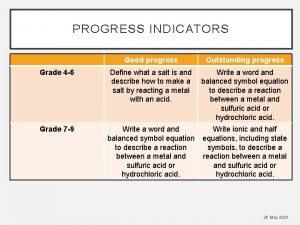 PROGRESS INDICATORS Good progress Outstanding progress Grade 4