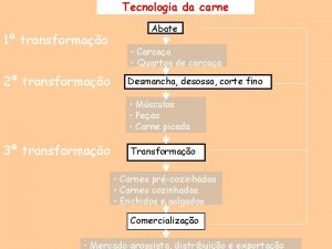 Tecnologia da carne 1 transformao 2 transformao Abate